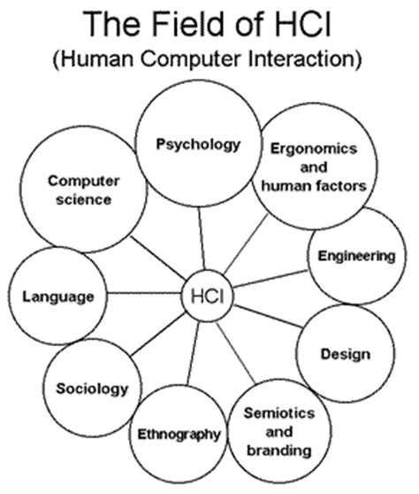 application design hci human computer interaction full book slides ppt master