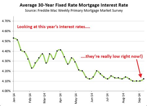 average house loan rate mortgage rates hold relatively steady just above 4 percent harrisonburghousingtoday com