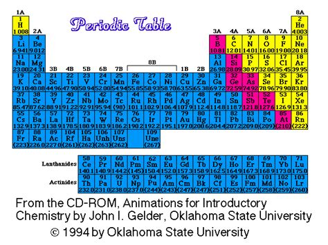 Periodic Table With Molar Masses by Periodic Table With Molar Mass Periodic Table