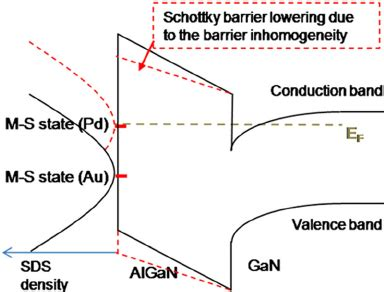 schottky diode thermionic emission schematic figure of schottky barrier lowering effect correlated with