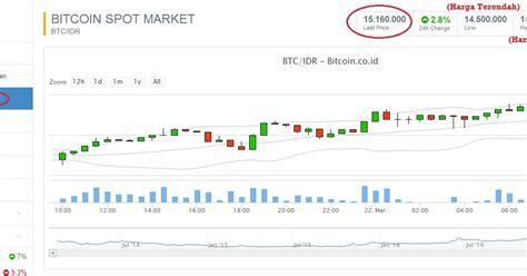 tutorial dasar bitcoin panduan trading bitcoin di bitcoin co id belajar iq