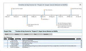 Timeline Chart Template by Timeline Chart Template 9 Free Sle Exle Format