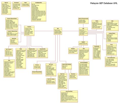 database uml diagram tool image gallery uml database