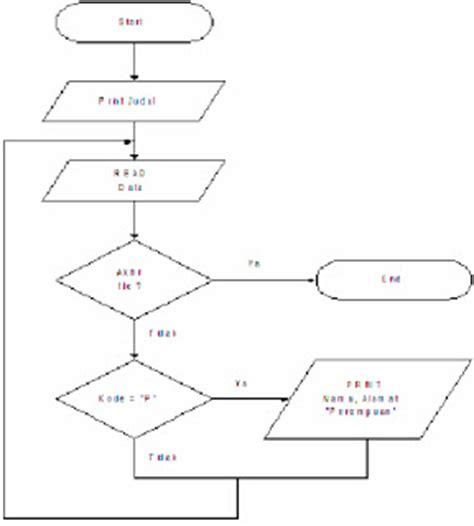urutan membuat flowchart cara penyajian algoritma dan flowchart bang vandawablog