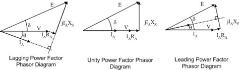 vector diagram of induction generator synchronous machine phasor diagrams
