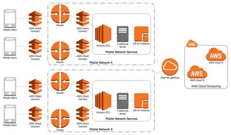 Aws Services Diagram
