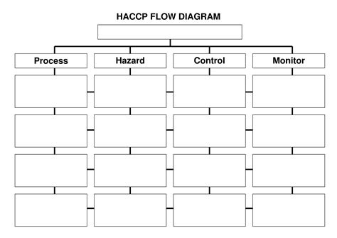 6 Best Images Of Blank Haccp Flow Chart Template Printable Organizational Blank Flow Chart Haccp Template Word