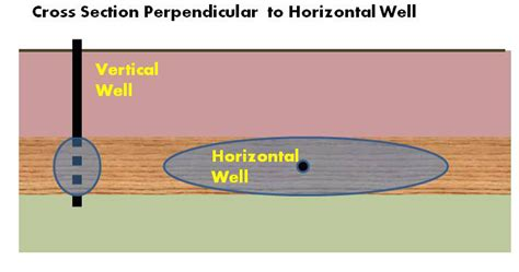 Vertical C Section Vs Horizontal by Horizontal For Environmental Remediation Zone Of
