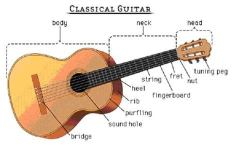 Senar Neo Kura No 5 karakter dan bagian gitar my my inspiration
