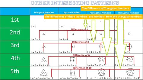 number pattern chart image gallery numbers and chart patterns