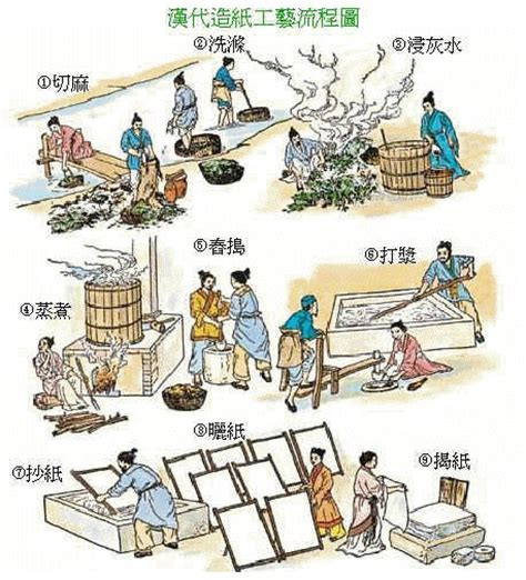 Ancient China Paper Process - the four great inventions of ancient china