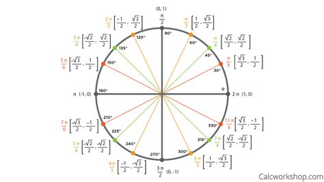 convert radians  degrees  amazing examples