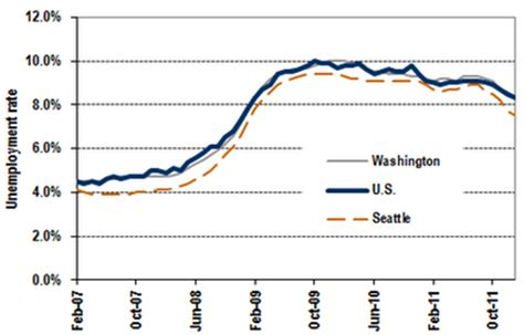 washington state unemployment rate
