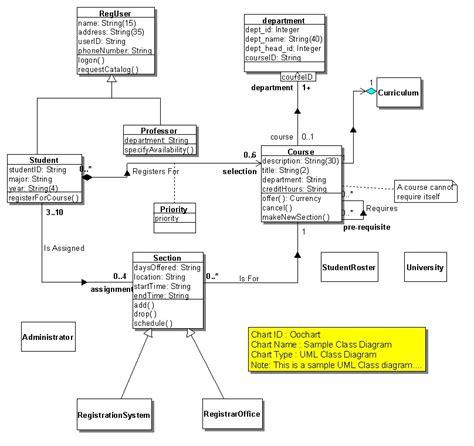uml data flow new data flow diagram vs use diagram diagram