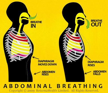 unhealthy breathing problems techniques return2health