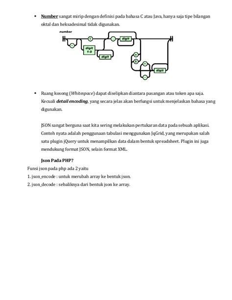 format json adalah tugas pemrograman3 muhammad arif prayugo 1100631003