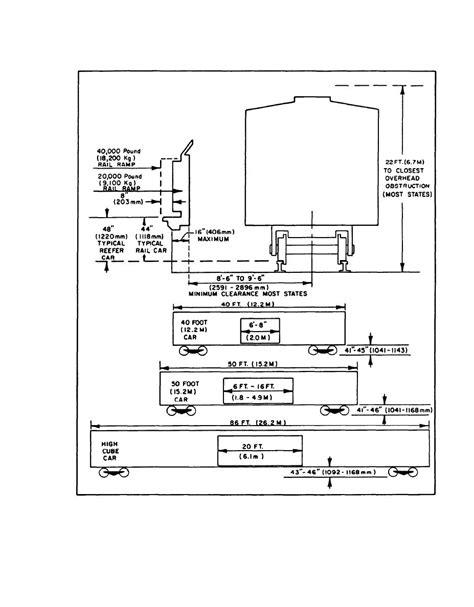 ufc design criteria figure 13 rail car characteristics