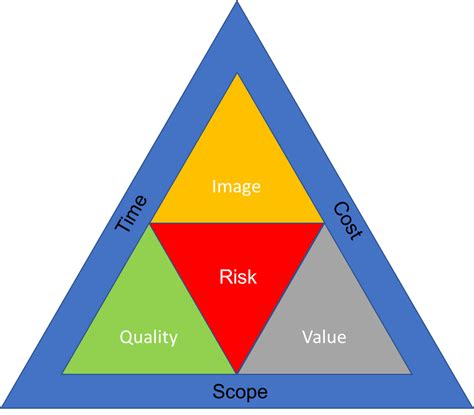 balancing the triple constraints triangle pmwares