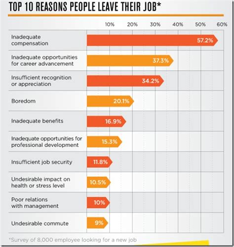 top 10 reasons people leave their job infographics