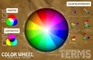 color theory wheel color wheel kjmj14 the graphic artist