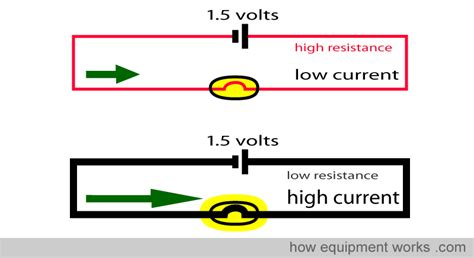 do resistors lower voltage or s do resistors lower current 28 images does resistance depend upon current circle 5 resistors