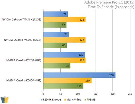 adobe premiere pro gpu benchmark maxwell hits the workstation nvidia quadro m6000 graphics