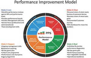 physiotherapy performance model pps global