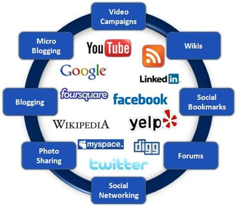 Types Of Seo Services 1 by Types Of Marketing