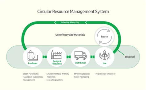 design of environmentally friendly processes applying samsung s innovative spirit to eco friendly