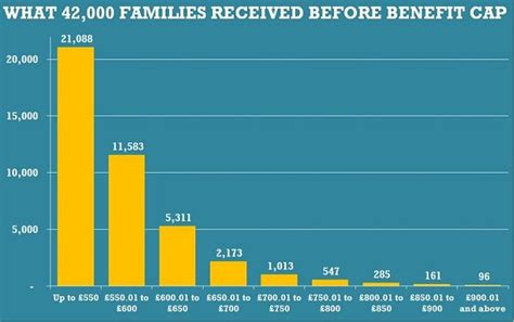 What Is The Average Salary For Someone With An Mba by Revealed How 10 Families On Benefits Were Paid More On