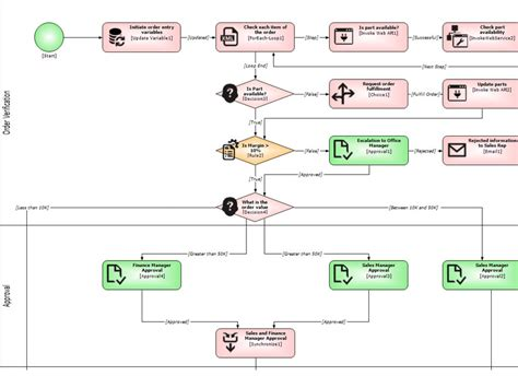bpm workflow engine wonderware skelta bpm from schneider electric components