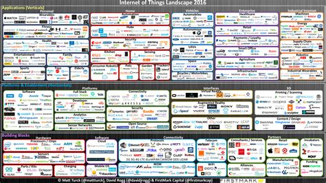 Internet Of Things Market Landscape What S The Big Data Big Data Landscape