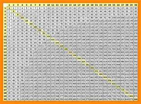 Multiplication Table 1 100 by Multiplication Chart 1 100 Www Pixshark Images