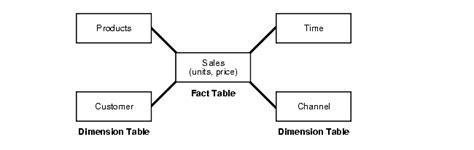 design model adalah overview of logical design