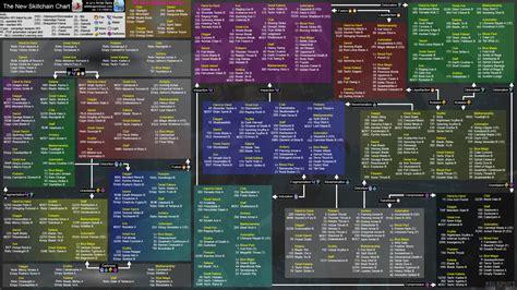Skillchain Chart   FFXIclopedia   FANDOM powered by Wikia