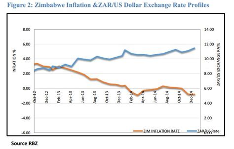 currency converter zimbabwe dollar to inr exchange rate for zimbabwe charibas ga