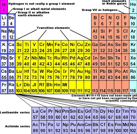 periodic table of the elements chemistry libretexts