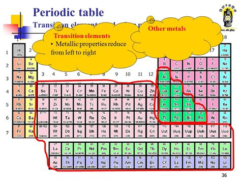 what are the heavy metals on the periodic table periodic table of elements heavy metals image collections