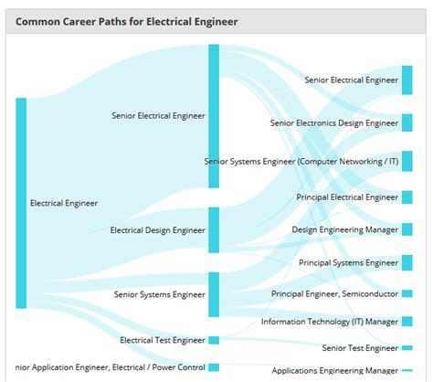 analog layout engineer salary what job titles can i apply for with my electrical