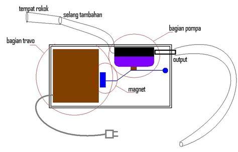 alat untuk membuat manisan mangga cara membuat alat penghisap rokok untuk penelitian keep