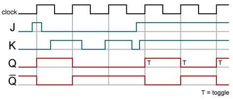 diseno de circuitos digitales  tecnologia de computadores