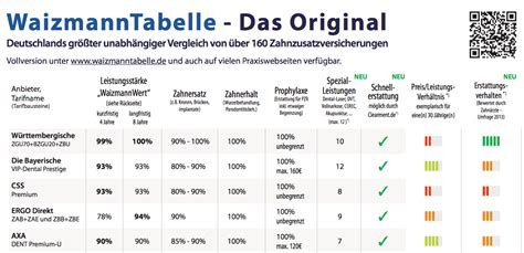 waizmann tabelle zahnzusatzversicherung vergleich unverbindlich