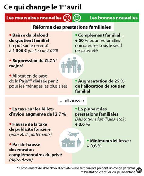 Plafond Pour Toucher Les Apl by R 233 Forme Des Prestations Familiales Ce Qui Change Le 1er