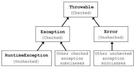 java occurrence of a pattern checked and unchecked exceptions in java