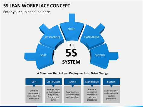 5s Lean Workplace Concept Powerpoint Template Sketchbubble 5s Sinhala Powerpoint Presentation