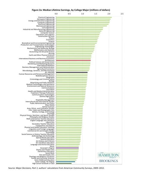 How Much Does Mba Graduate Earn by Interactive Infographic How Much Do Architecture