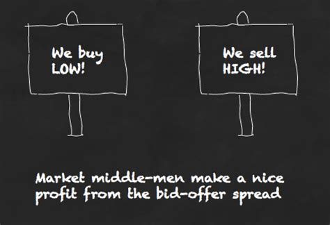 bid offer how the bid offer spread inflates your etf costs