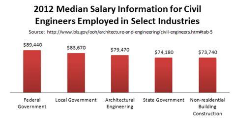 masters degree  civil engineering programs