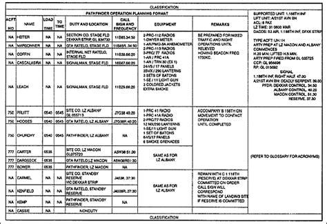 Fm 3 21 38 Appendix A Army Plan Template