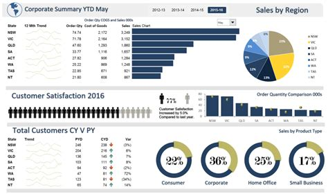 simple excel dashboard templates excel dashboards excel dashboards vba and more
